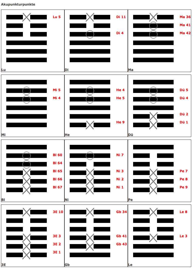 Akupunkturpunkte auf Basis des I Ging